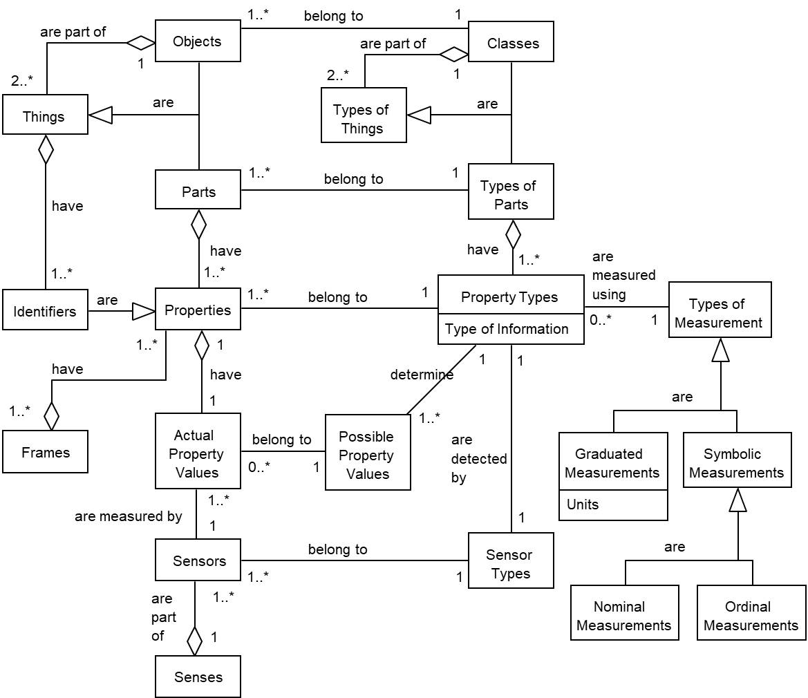 Class diagram of fundamental concepts